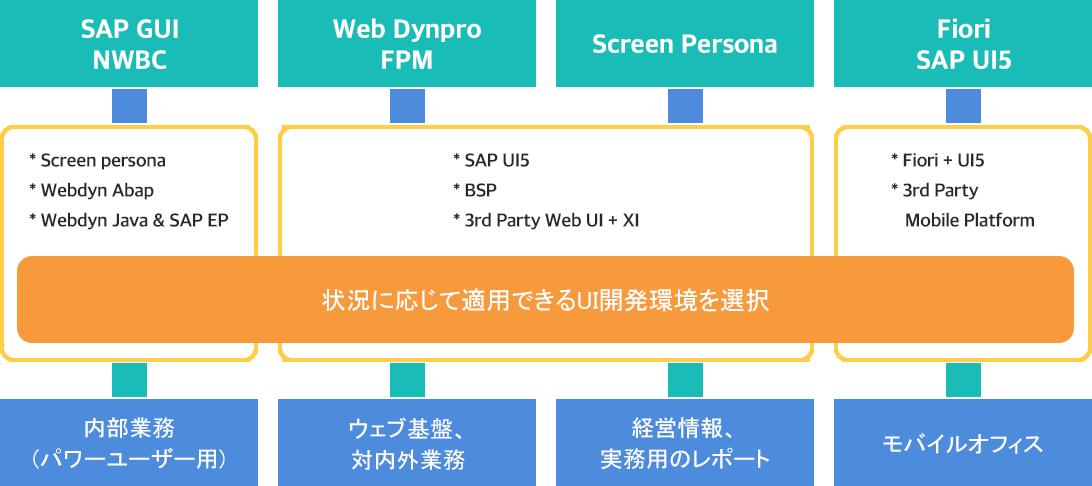 従来のUIモド年齢化SAP ERPディピンゴイジェンゴ