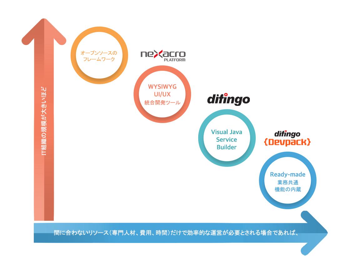 従来のUIモド年齢化ディピンゴ開発パックイジェンゴ